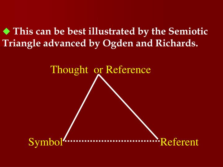 This can be best illustrated by the Semiotic Triangle advanced by Ogden and Richards.