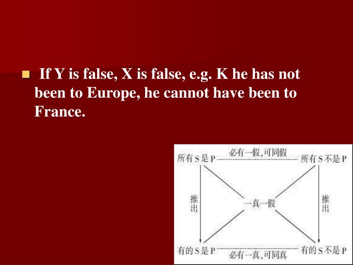 If Y is false, X is false, e.g. K he has not been to Europe, he cannot have been to France.