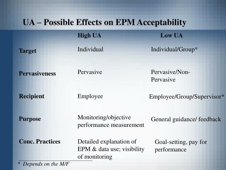 UA – Possible Effects on EPM Acceptability