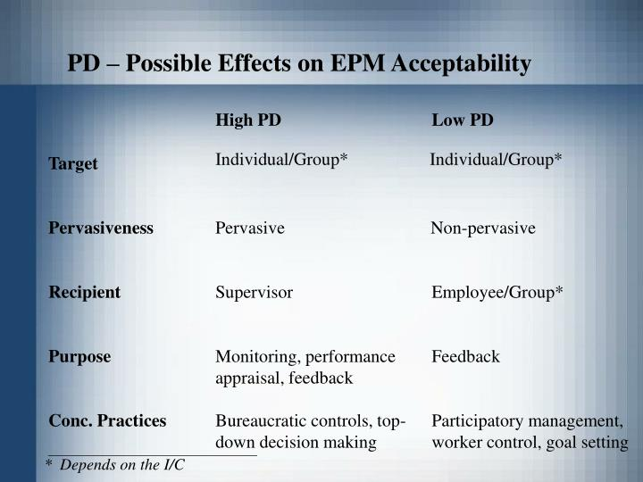 PD – Possible Effects on EPM Acceptability