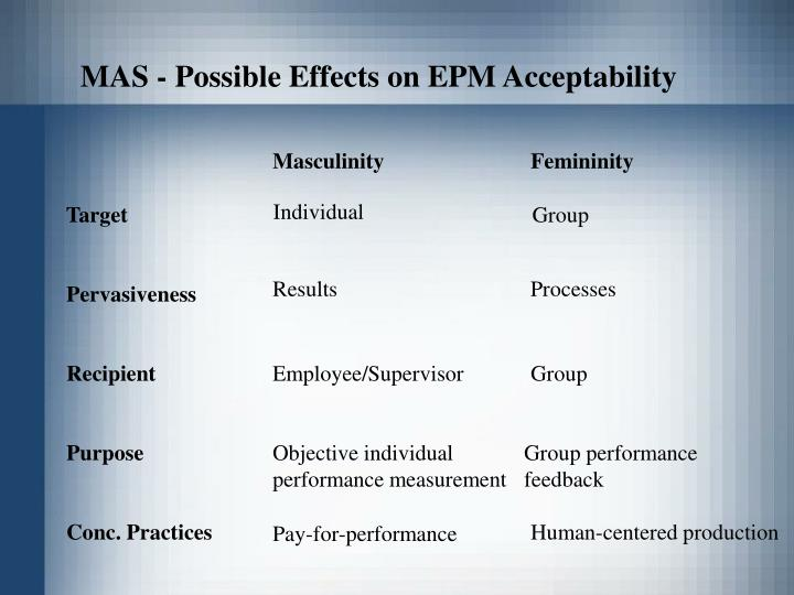 MAS - Possible Effects on EPM Acceptability