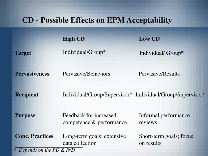 CD - Possible Effects on EPM Acceptability