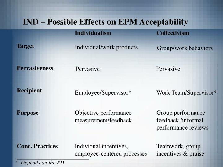 IND – Possible Effects on EPM Acceptability