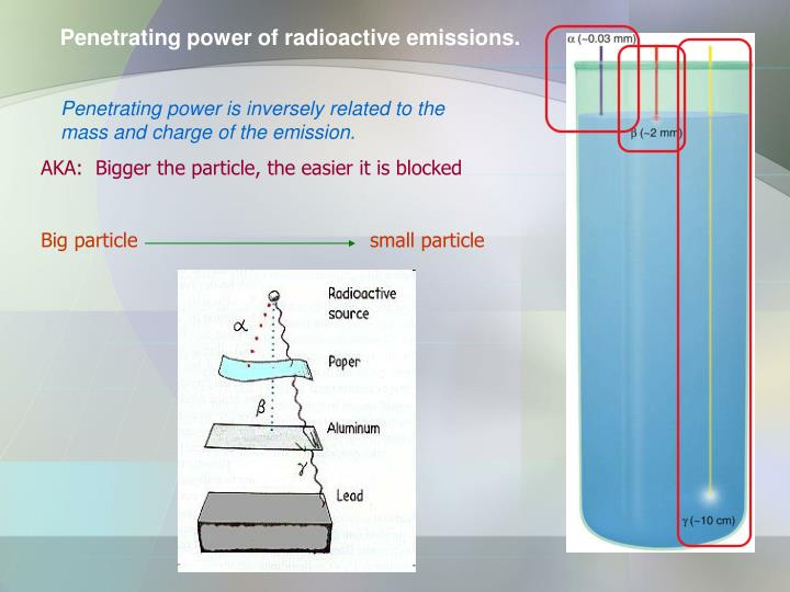 Penetrating power of radioactive emissions.