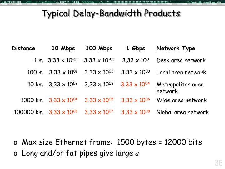 Typical Delay-Bandwidth Products
