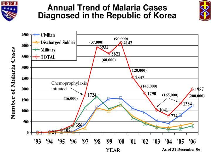 Annual Trend of Malaria Cases Diagnosed in the Republic of Korea
