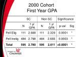 2000 cohort first year gpa
