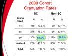 2000 cohort graduation rates
