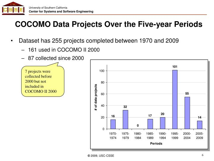 COCOMO Data Projects Over the Five-year Periods