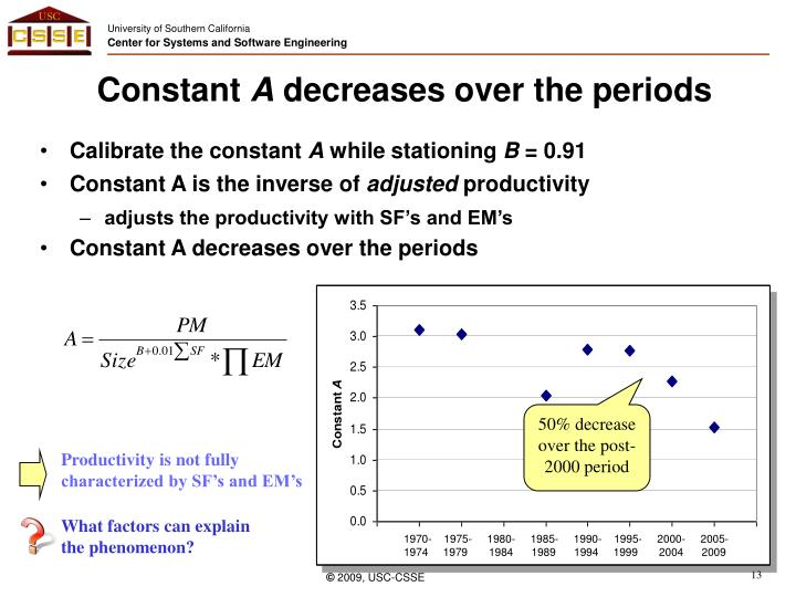 Productivity is not fully characterized by SF's and EM's