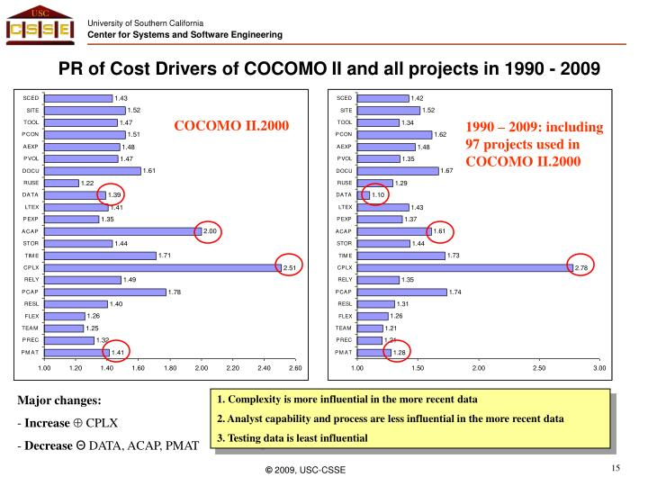 PR of Cost Drivers of COCOMO II and all projects in 1990 - 2009