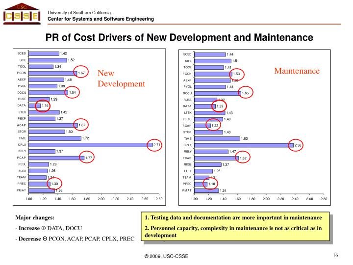 PR of Cost Drivers of New Development and Maintenance