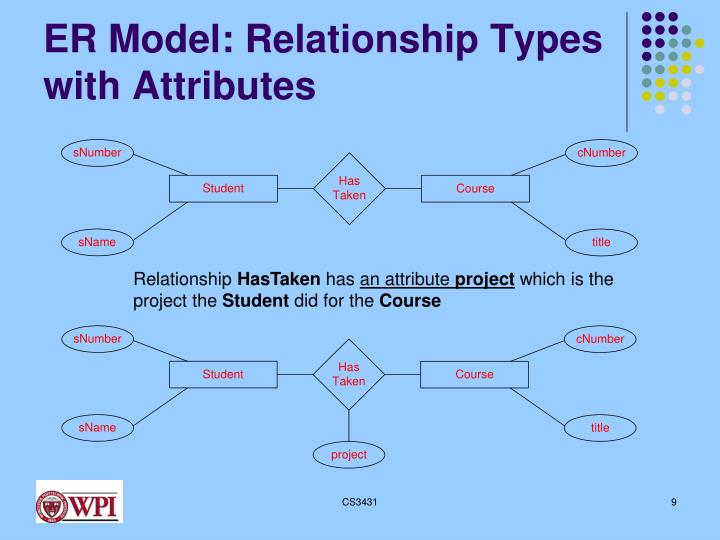Ppt the entity relationship model powerpoint presentation id3770560 er model relationship types with attributes ccuart Images