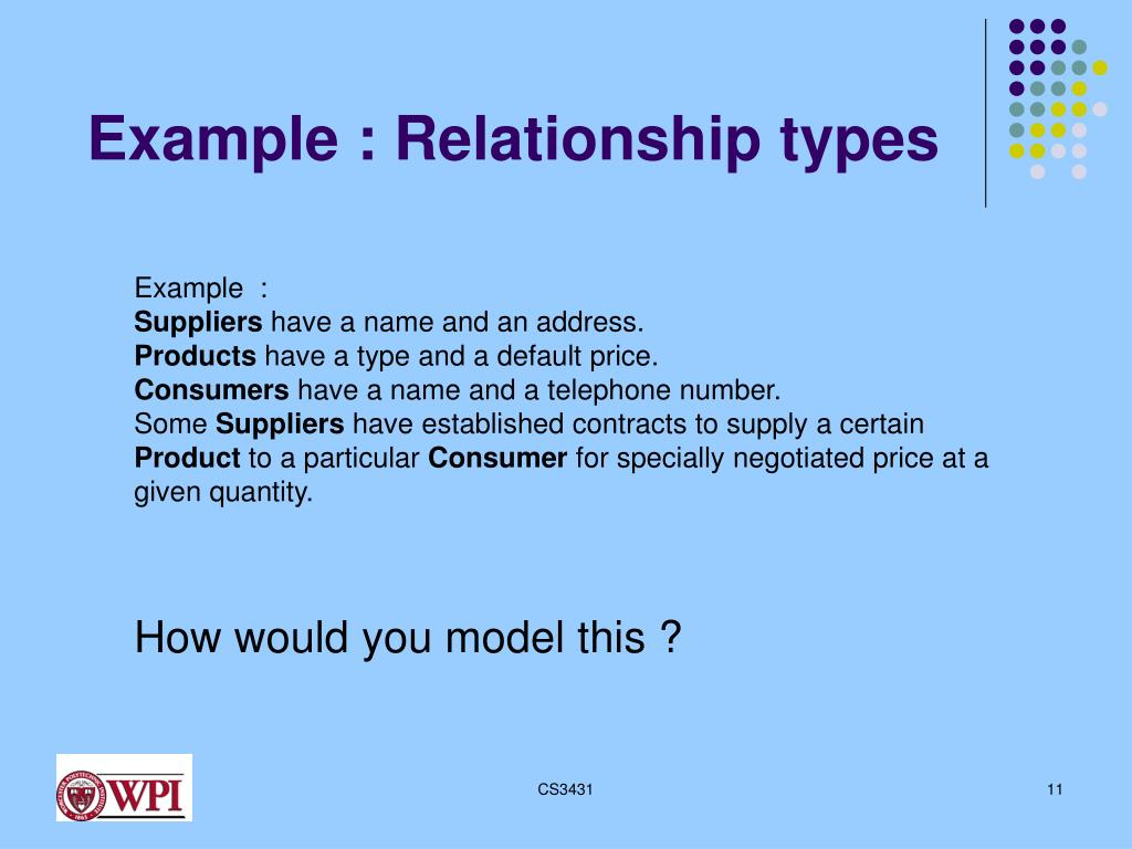 PPT - The Entity-Relationship Model PowerPoint Presentation