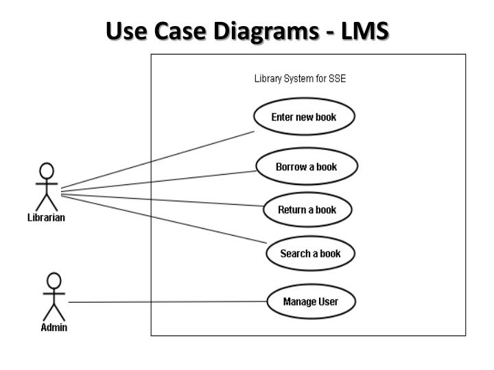 Library Management System Er Diagram Slideshare The Best Library 2018