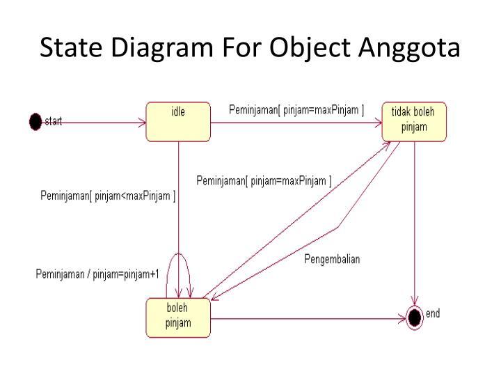 PPT - Diagram UML Studi Kasus : Sisfo Perpustakaan ...