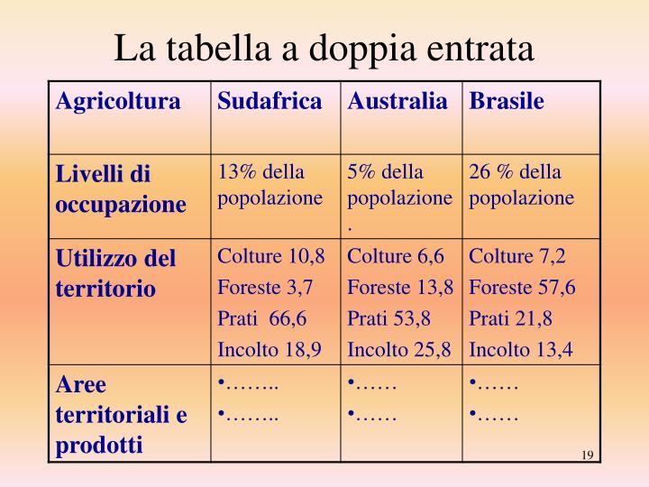 La tabella a doppia entrata