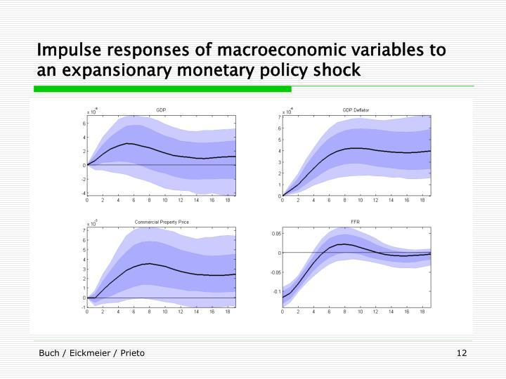 Impulse responses of macroeconomic variables to