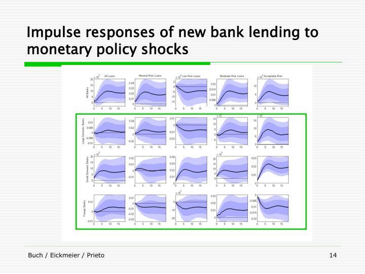 Impulse responses of new bank lending to