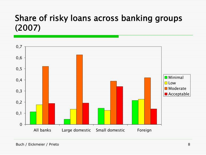 Share of risky loans across banking groups (2007)