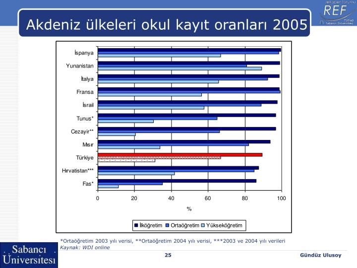 Akdeniz ülkeleri okul kayıt oranları 2005