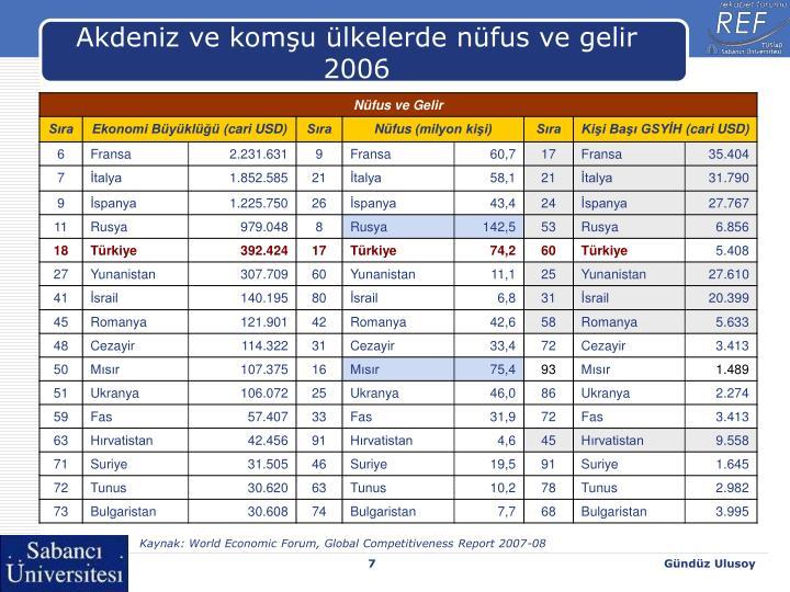 Akdeniz ve komşu ülkelerde nüfus ve gelir 2006