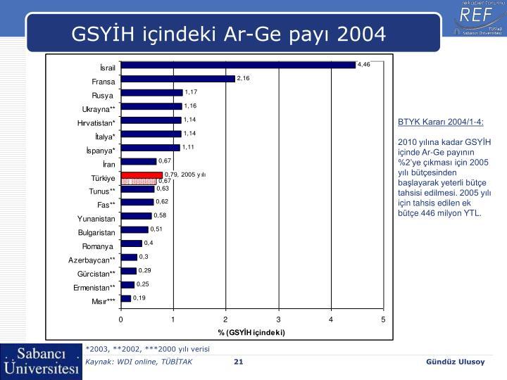 GSYİH içindeki Ar-Ge payı 2004