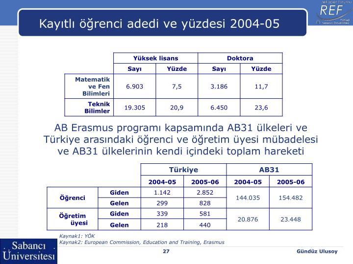 Kayıtlı öğrenci adedi ve yüzdesi 2004-05