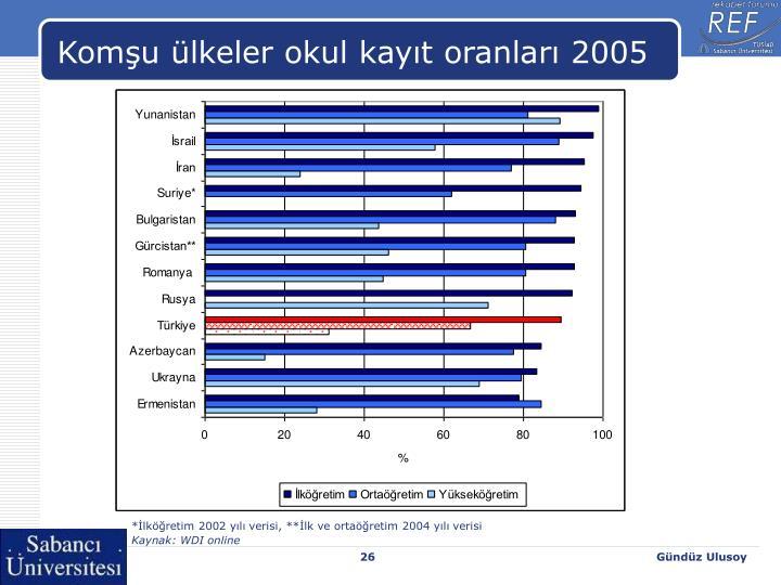 Komşu ülkeler okul kayıt oranları 2005