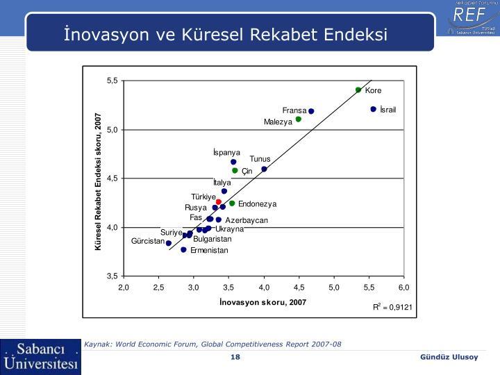 İnovasyon ve Küresel Rekabet Endeksi
