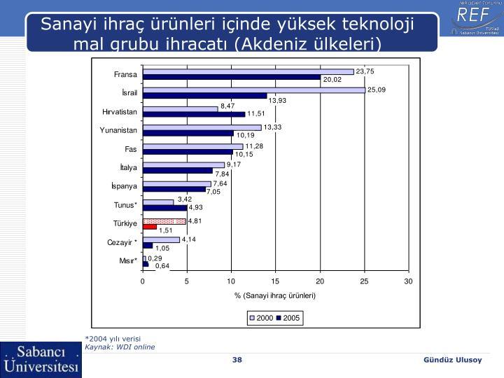 Sanayi ihraç ürünleri içinde yüksek teknoloji mal grubu ihracatı (Akdeniz ülkeleri)