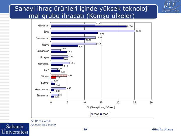Sanayi ihraç ürünleri içinde yüksek teknoloji mal grubu ihracatı (Komşu ülkeler)