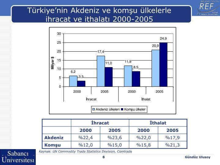 Türkiye'nin Akdeniz ve komşu ülkelerle ihracat ve ithalatı 2000-2005