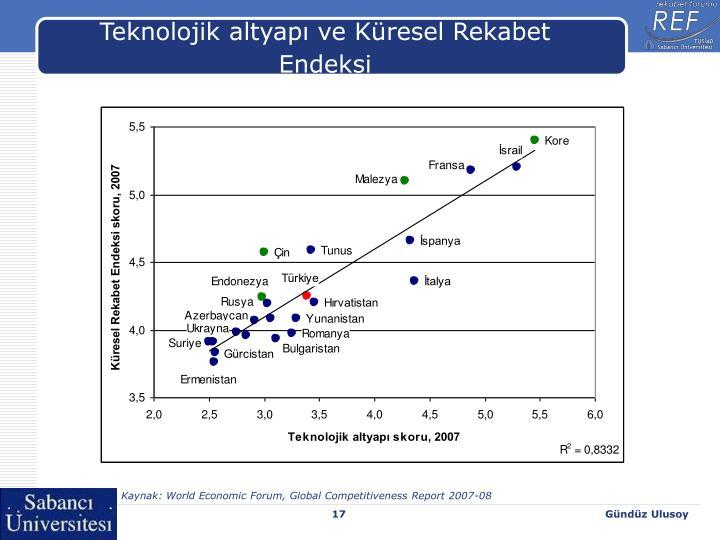 Teknolojik altyapı ve Küresel Rekabet Endeksi