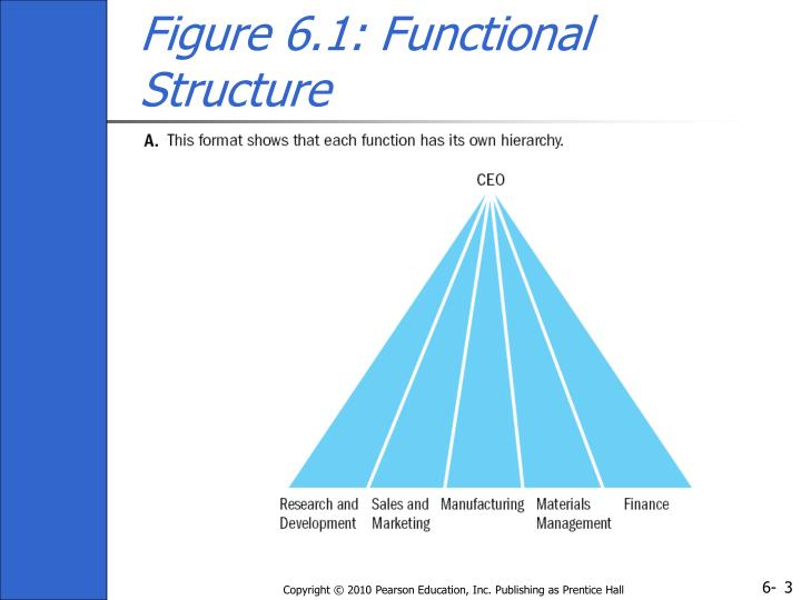 Figure 6 1 functional structure