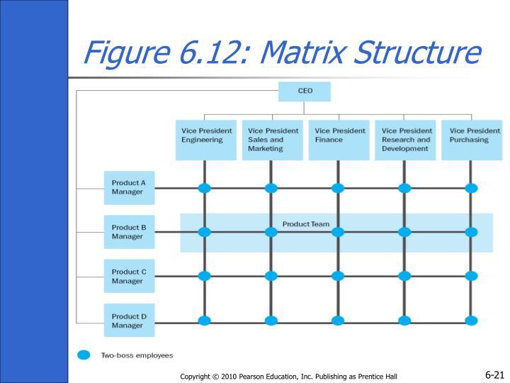Figure 6.12: Matrix Structure
