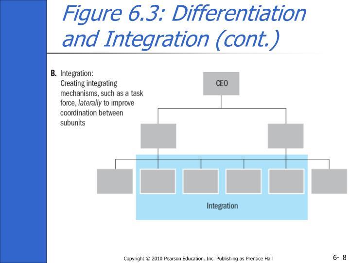 Figure 6.3: Differentiation