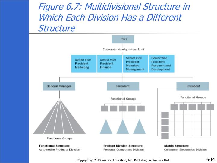 Figure 6.7: Multidivisional Structure in Which Each Division Has a Different Structure