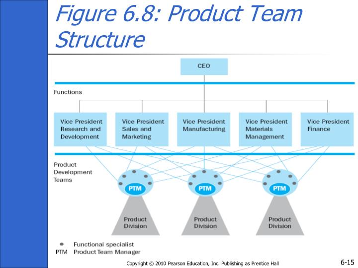 Figure 6.8: Product Team Structure