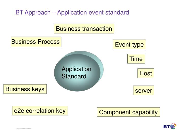 BT Approach – Application event standard