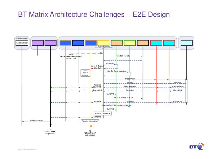 BT Matrix Architecture Challenges – E2E Design