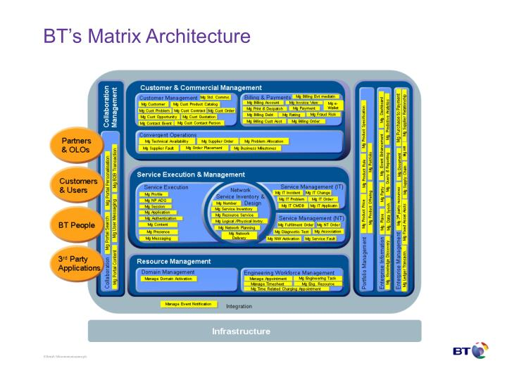 BT's Matrix Architecture