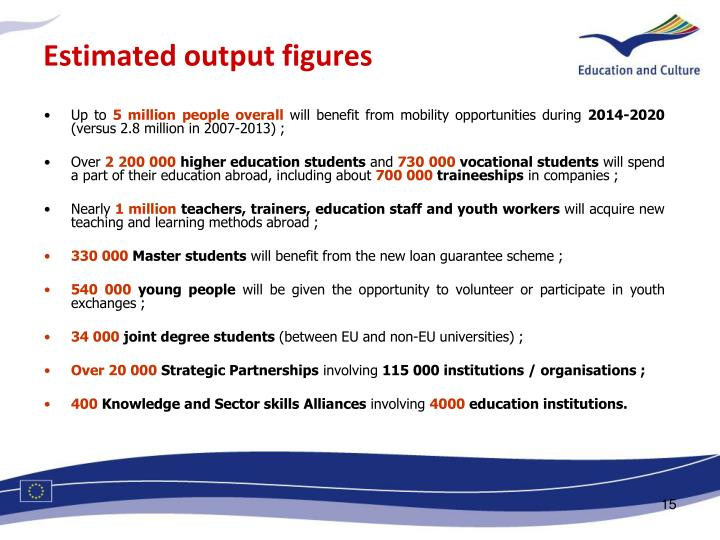 Estimated output figures