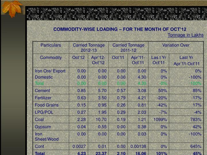 Commodity wise loading for the month of oct 12