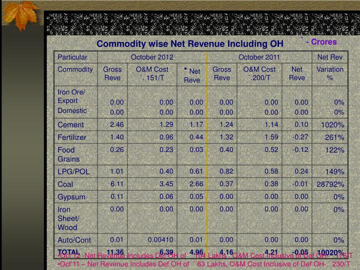 Commodity wise Net Revenue Including OH