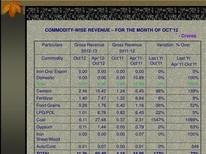 Commodity wise revenue for the month of oct 12