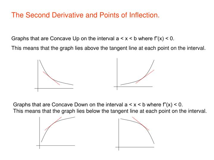 The Second Derivative and Points of Inflection.