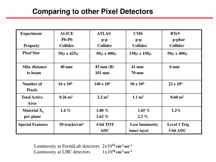Comparing to other Pixel Detectors