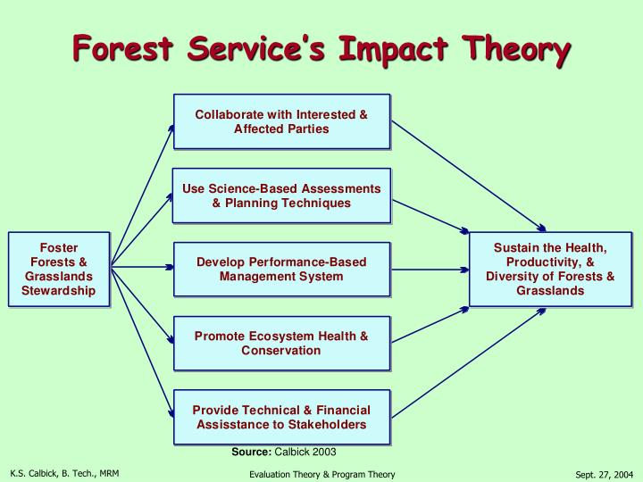 Forest Service's Impact Theory