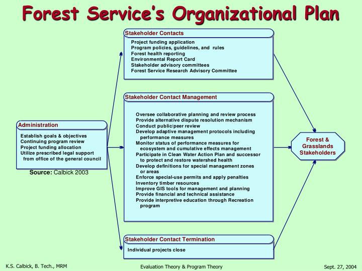 Forest Service's Organizational Plan